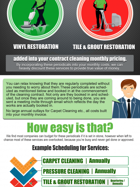 Precise Commercial Cleaners Infographic