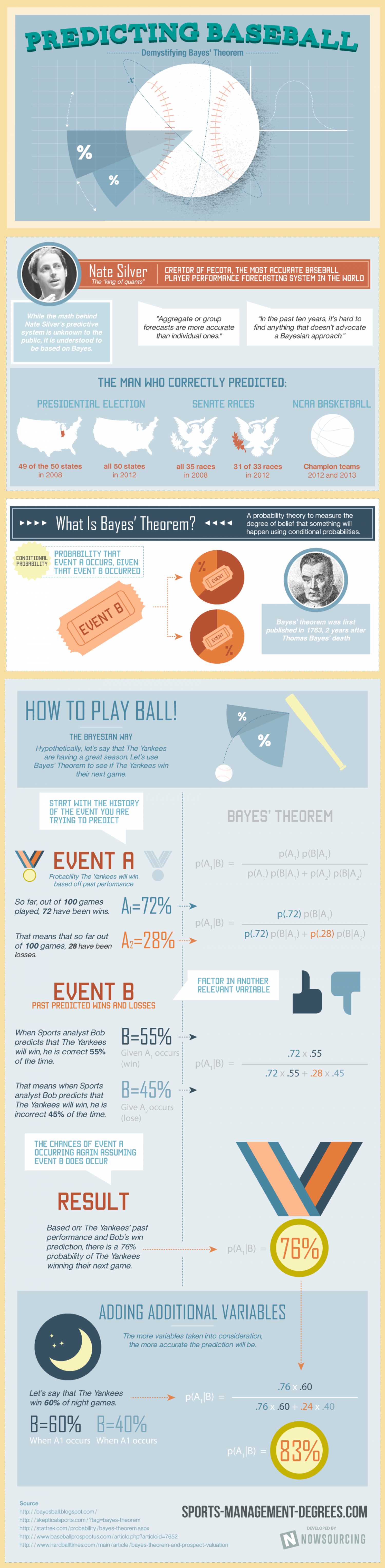 Predicting Baseball with Bayes' Theorem Infographic