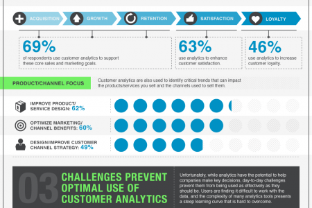 Predicting Customer Behavior with Analytics Infographic