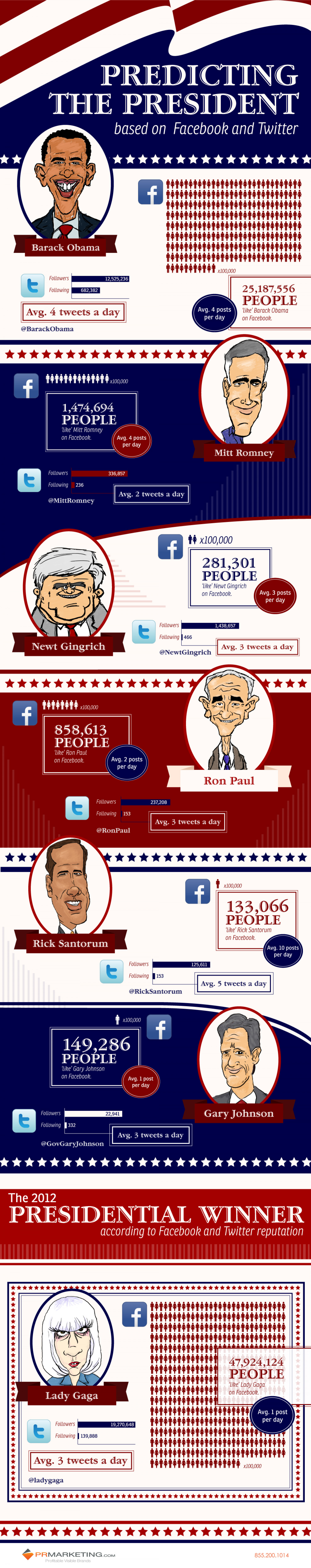 Predicting the President Infographic