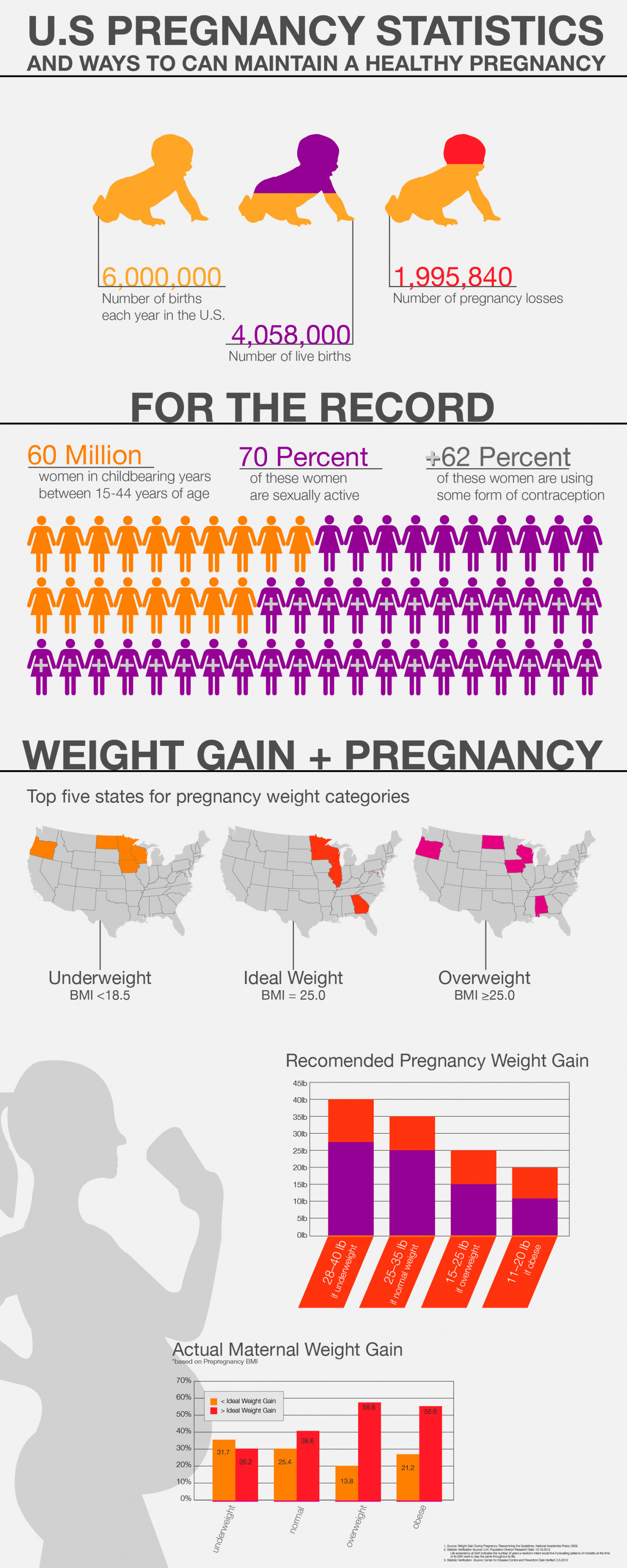 Pregnancy Statistics in US Infographic