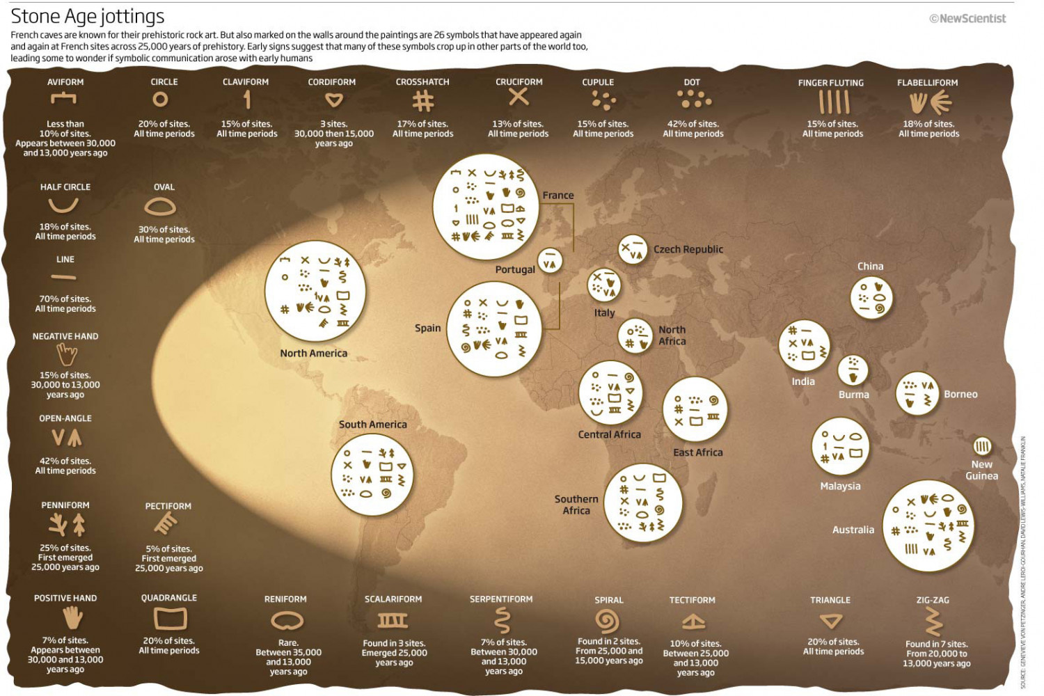 Prehistoric Writing: Stone Age Jottings Infographic