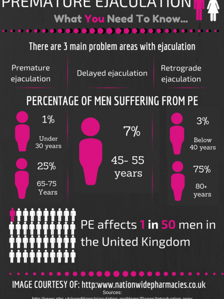 Premature Ejaculation - facts you need to know. Infographic