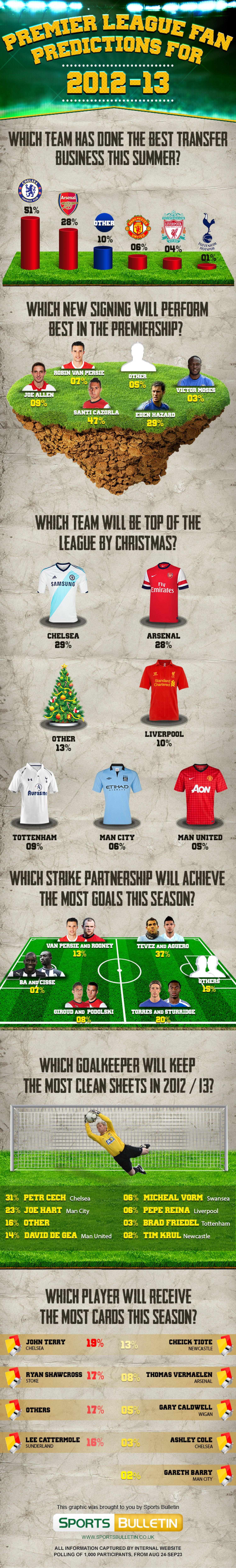 Premier League Fan Predictions 2012/13 Infographic