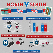Premier League: North vs South divide Infographic