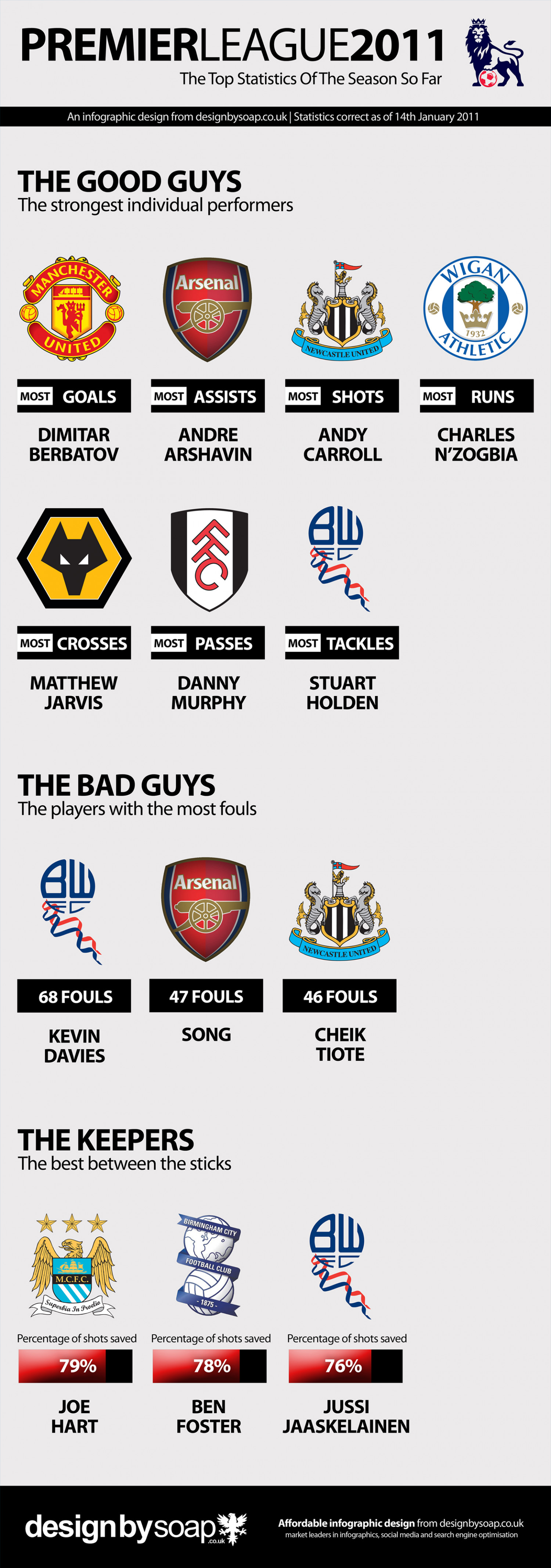 Premier League Statistics For The Season So Far  Infographic