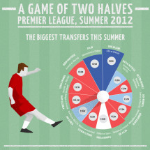 Premier League Summer 2012 transfer window Infographic
