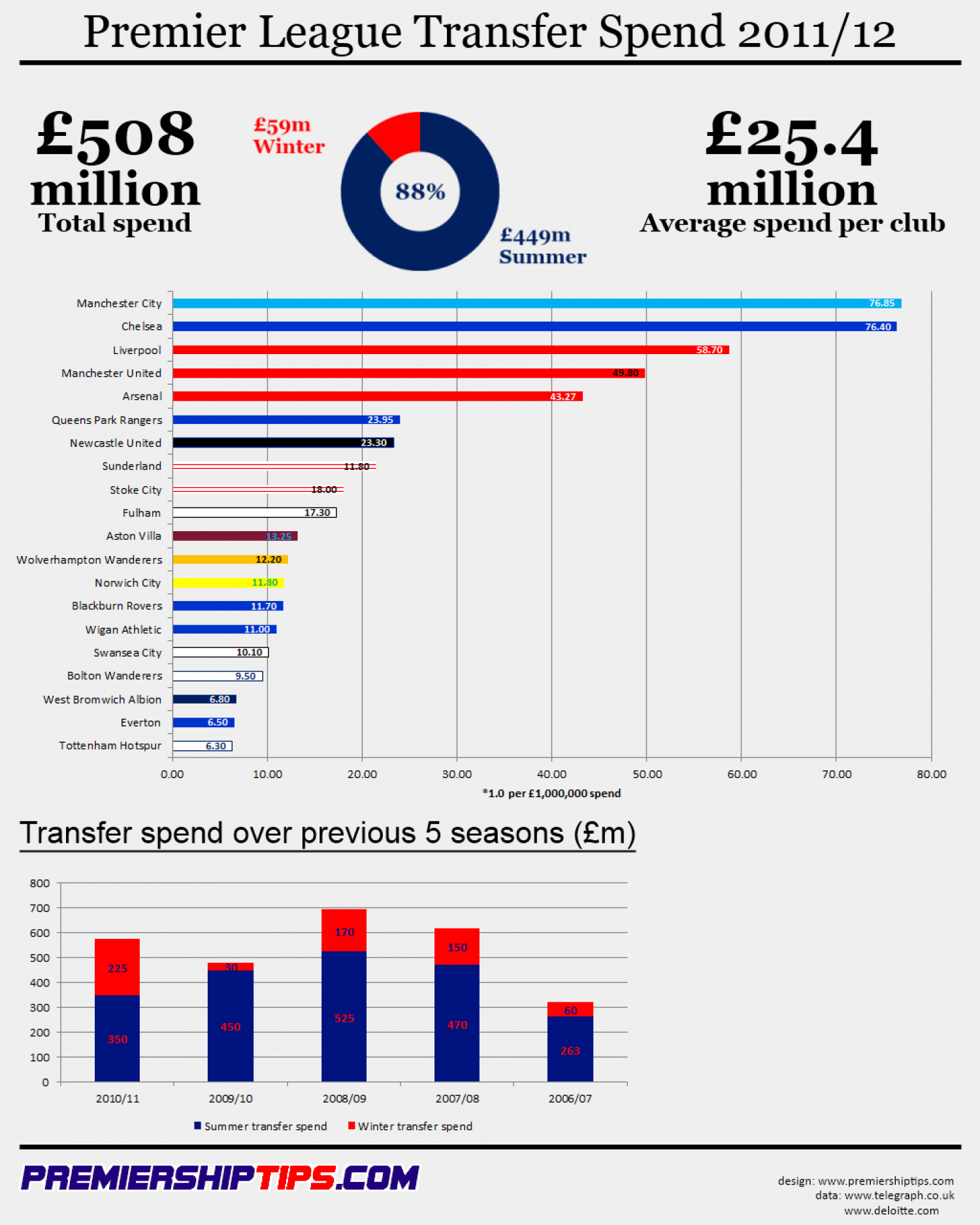 Premier League Transfer Spend 2011/12 Infographic