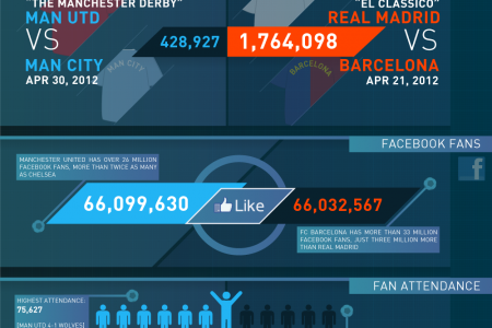 Premier League vs. La Liga - On the Pitch and Online Infographic