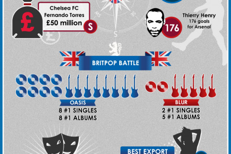 Premier League's North vs South Divide Infographic