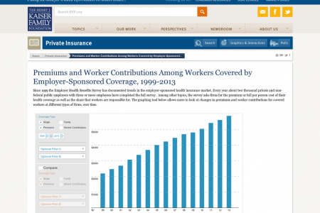 Premiums and Worker Contributions for Covered Workers Over Time Infographic