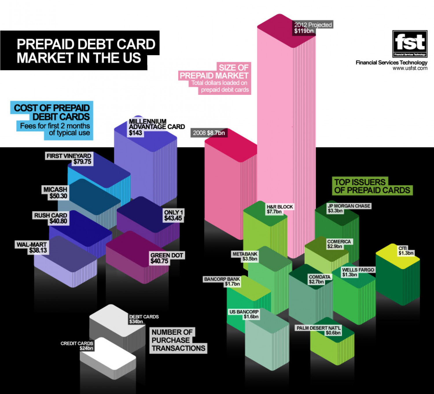 Prepaid Debit Card Market in the U. S Infographic