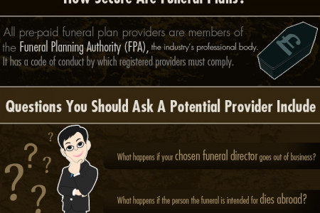 Prepaid Funeral Plans – The Facts ,Pros and Cons Infographic