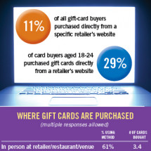 Prepaid Gift Cards Remain Popular Infographic