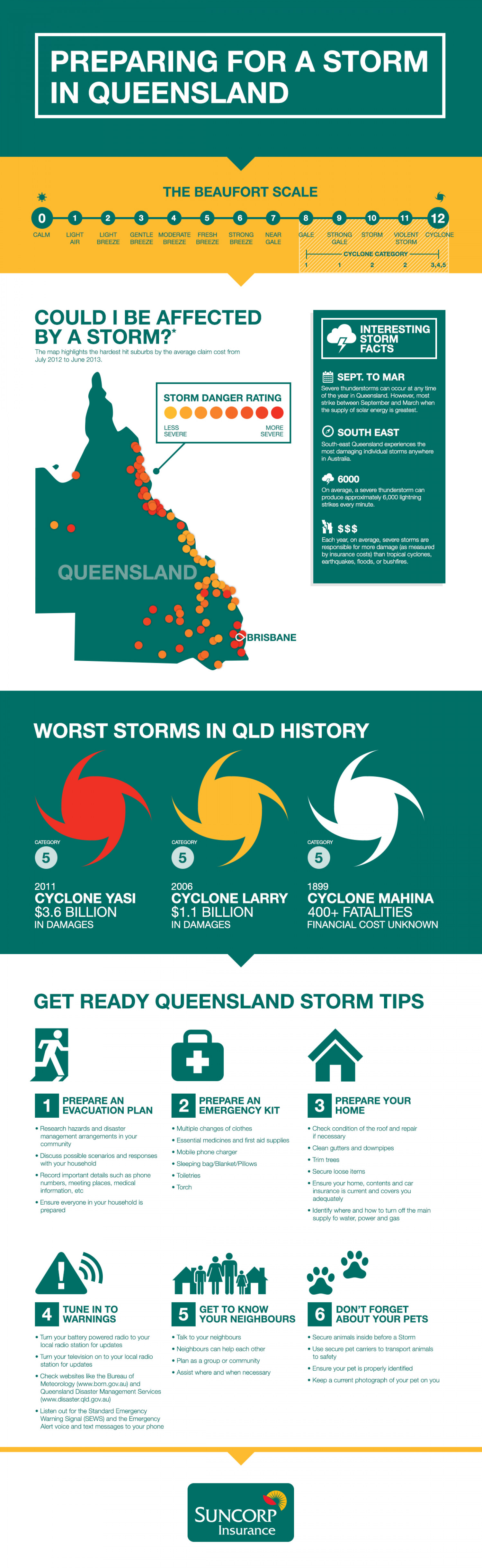 Preparing for a Storm in Queensland, Australia Infographic