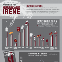Preparing for Hurricane Irene: When Storms Rain Down, Shoppers Stock Up Infographic
