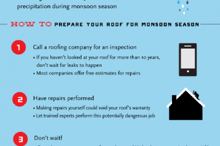 Preparing for Monsoon Season Infographic