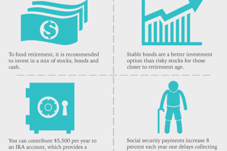 Preparing for Retirement Infographic