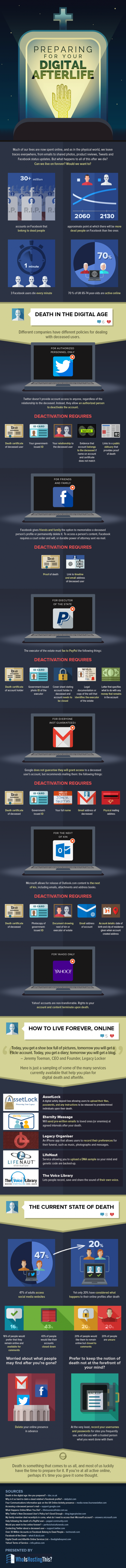 Preparing for Your Digital Afterlife [Infographic]