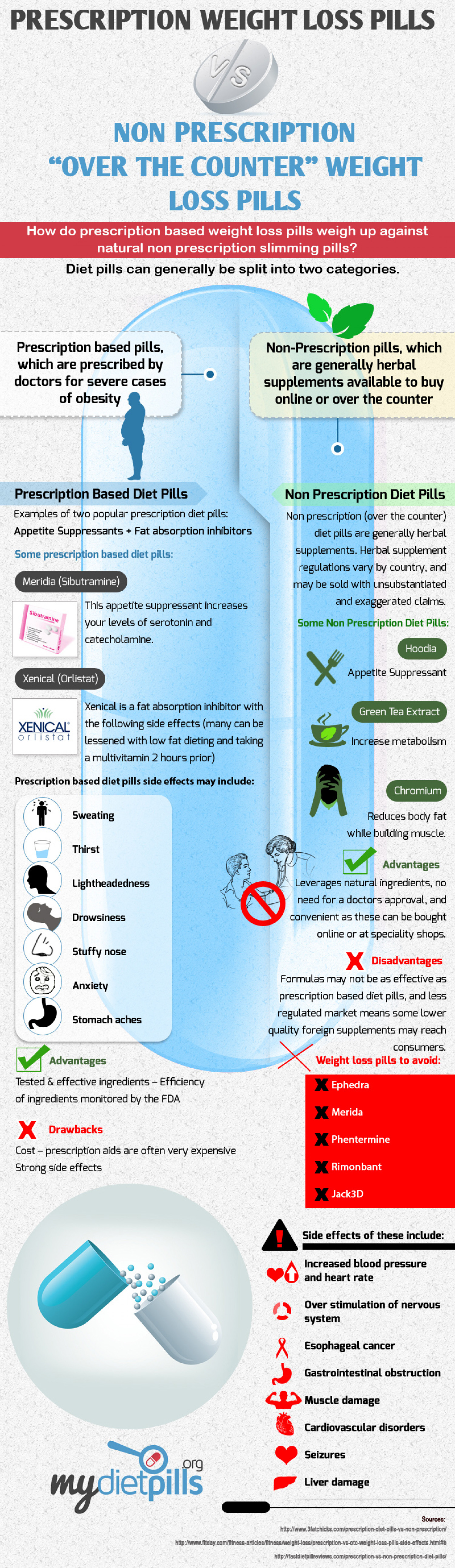 Prescription diet pills VS non prescription herbal slimming pills Infographic