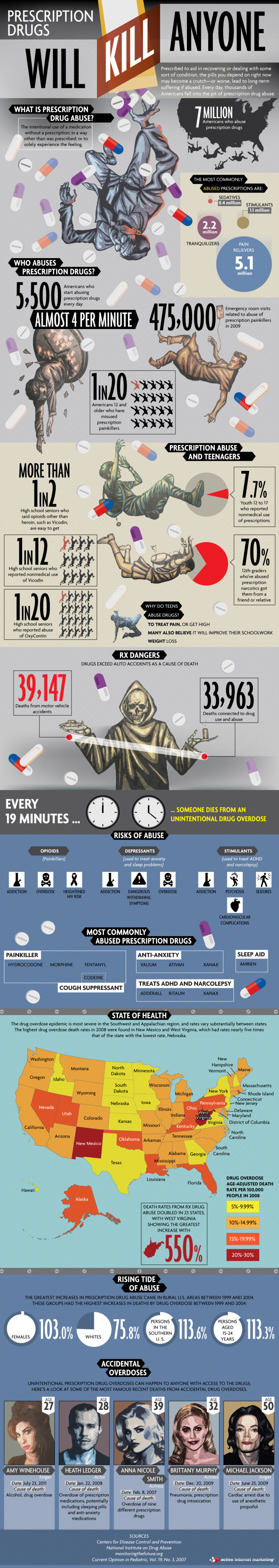 Prescription Drugs Can Kill Anyone Infographic