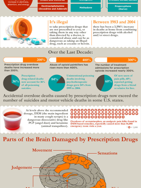 Prescription Drugs Kill Infographic