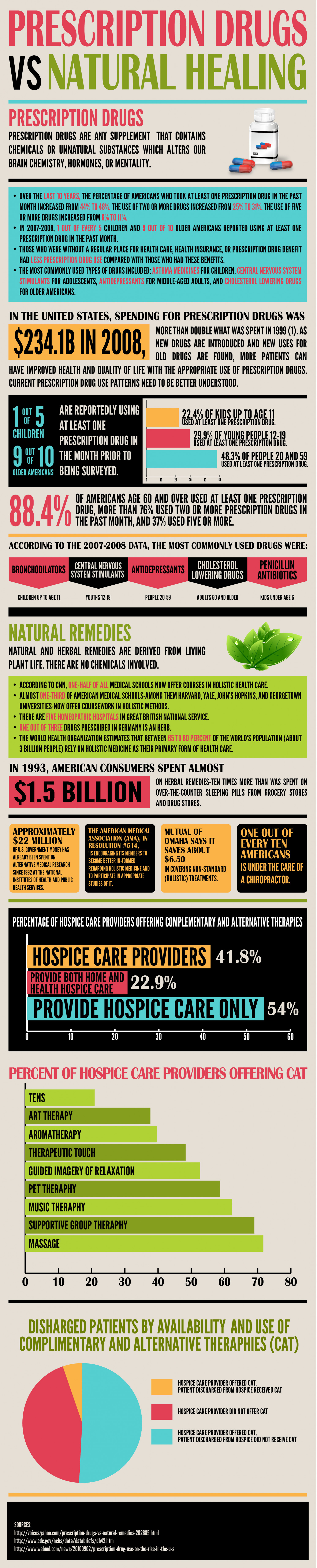 Prescription Drugs vs Natural Healing Infographic