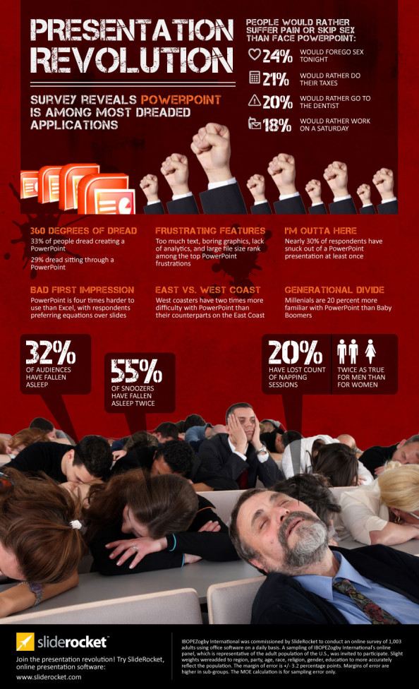 Presentation Revolution  Infographic