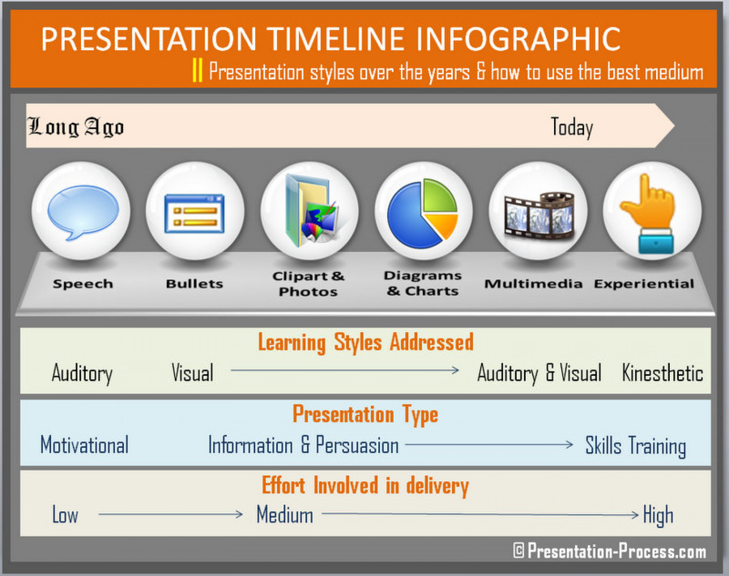 Presentation Timeline Infographic Showing change in styles  Infographic