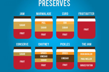 Preserves Recipes Infographic