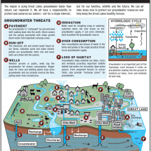 Preserving Groundwater in the Great Lakes Infographic