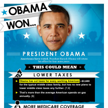 President Obama Won, Now What? Infographic