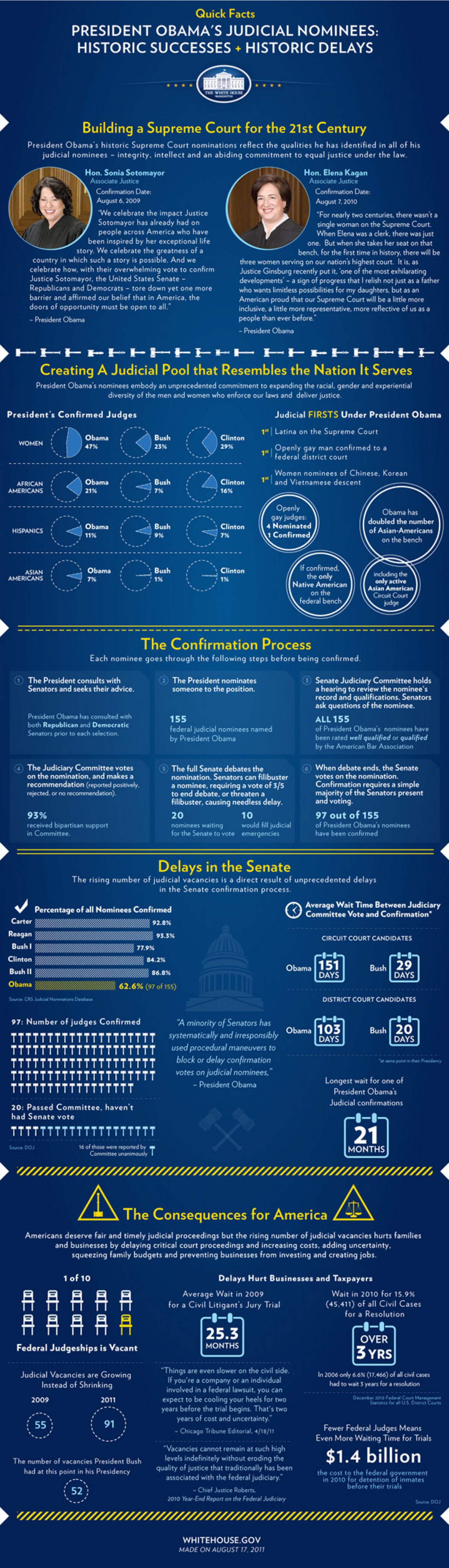 President Obama's Judicial Nominees  Infographic