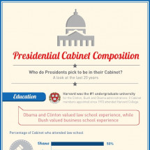 Presidential Cabinet Composition Infographic