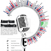 Presidential Inaugural Addresses Infographic