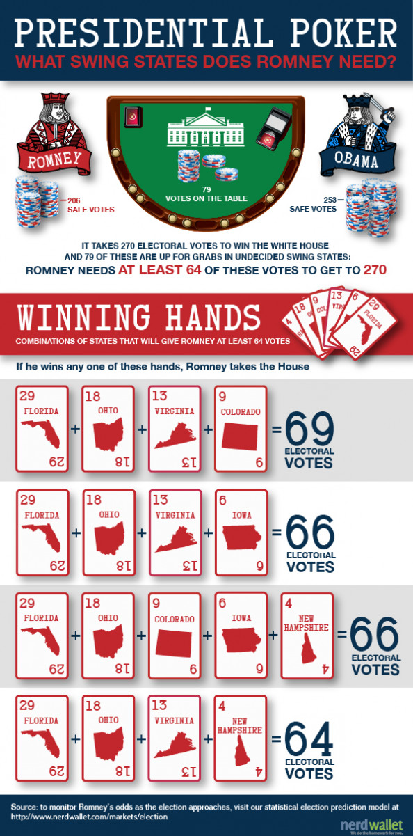 Presidential Poker: What States Romney Needs To Win Infographic