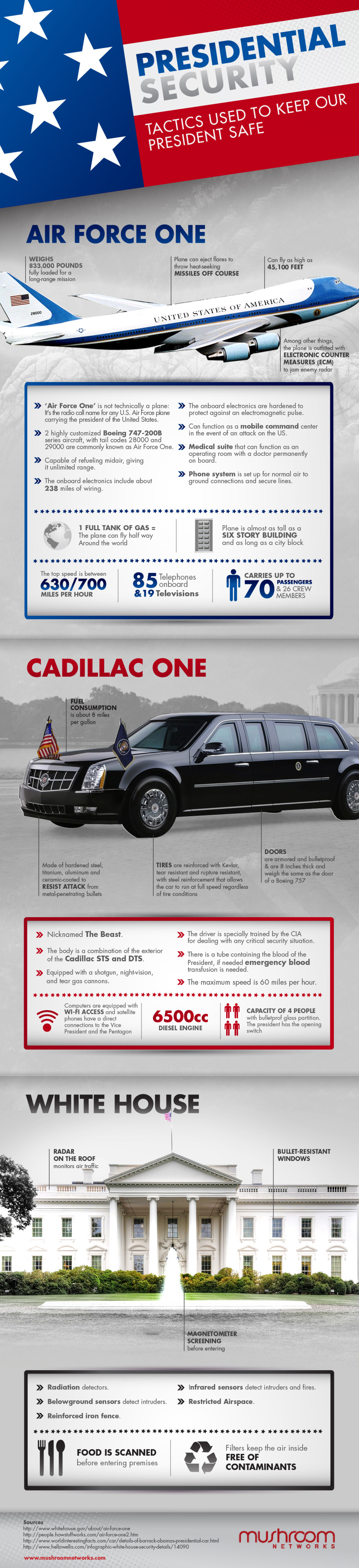 Presidential Security Infographic