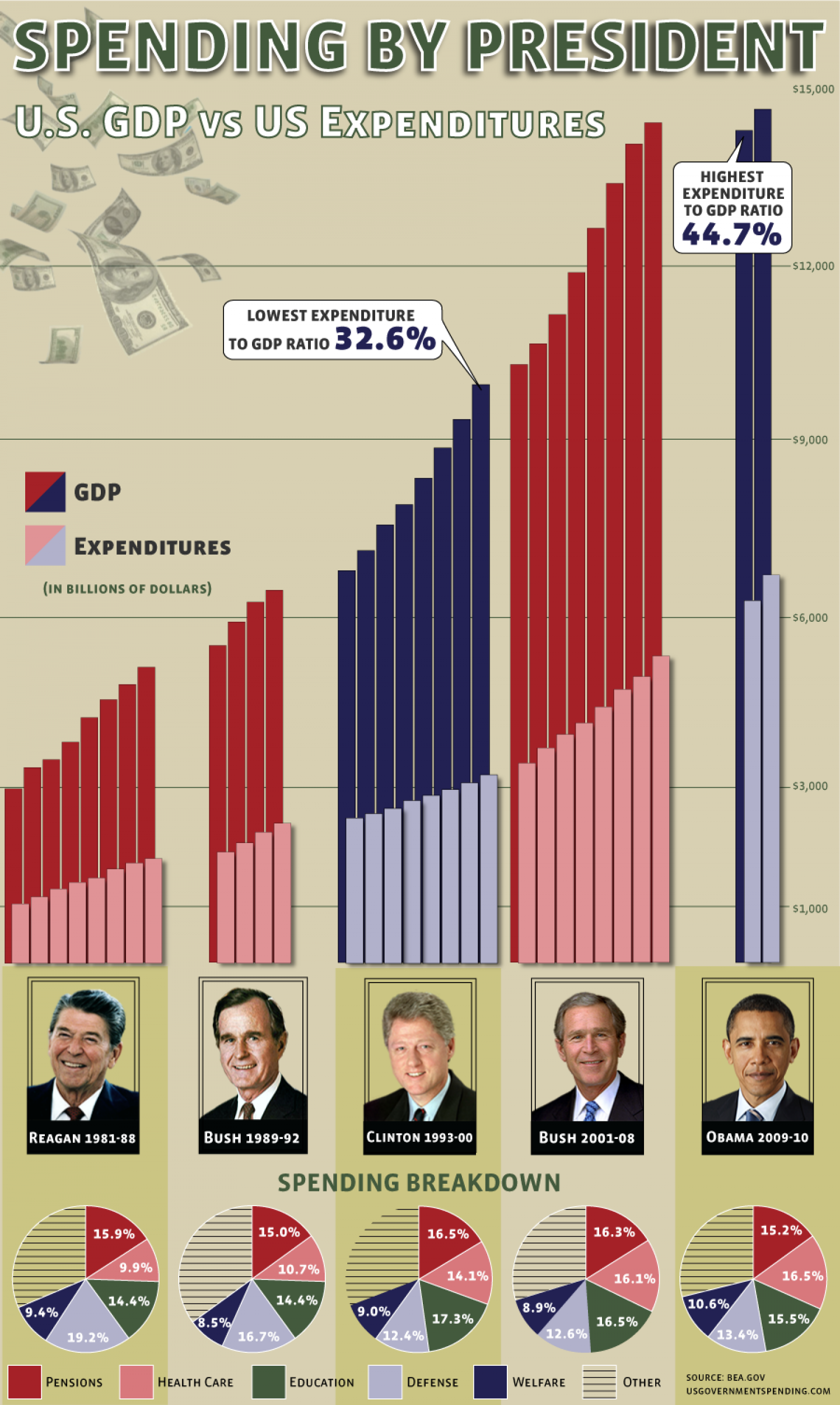 Presidential Spending: Expenditures by Year  Infographic