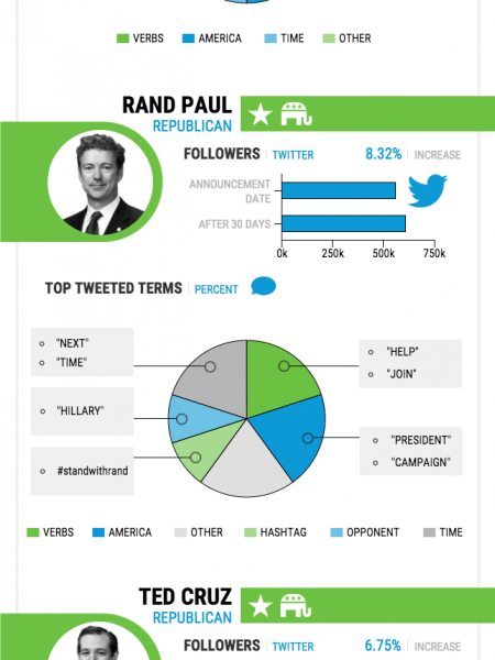 Presidential Tweets Infographic