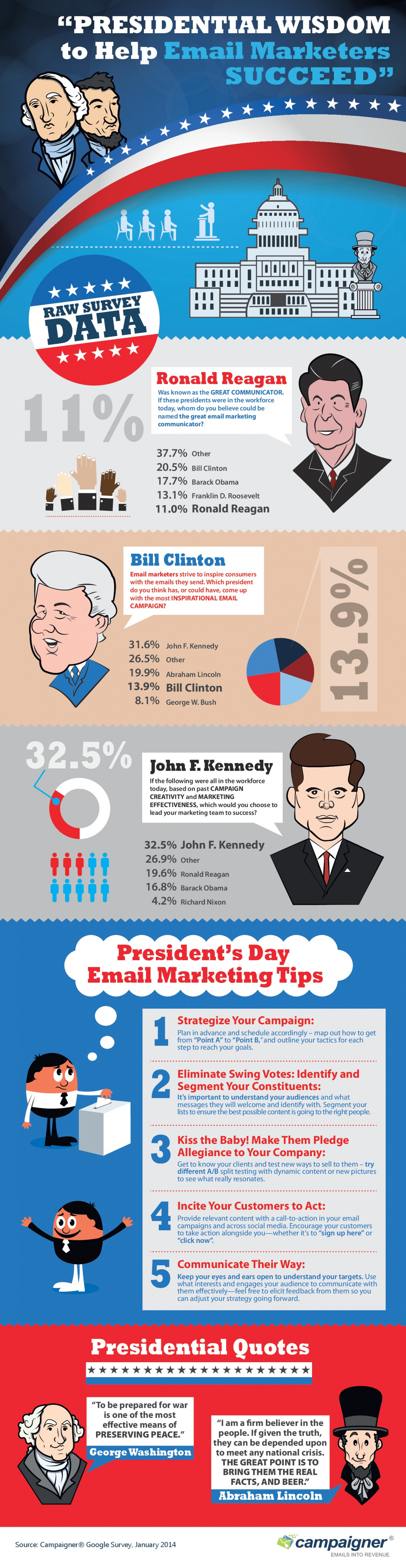 Presidential Wisdom To Help Email Marketers Succeed [Infographic]