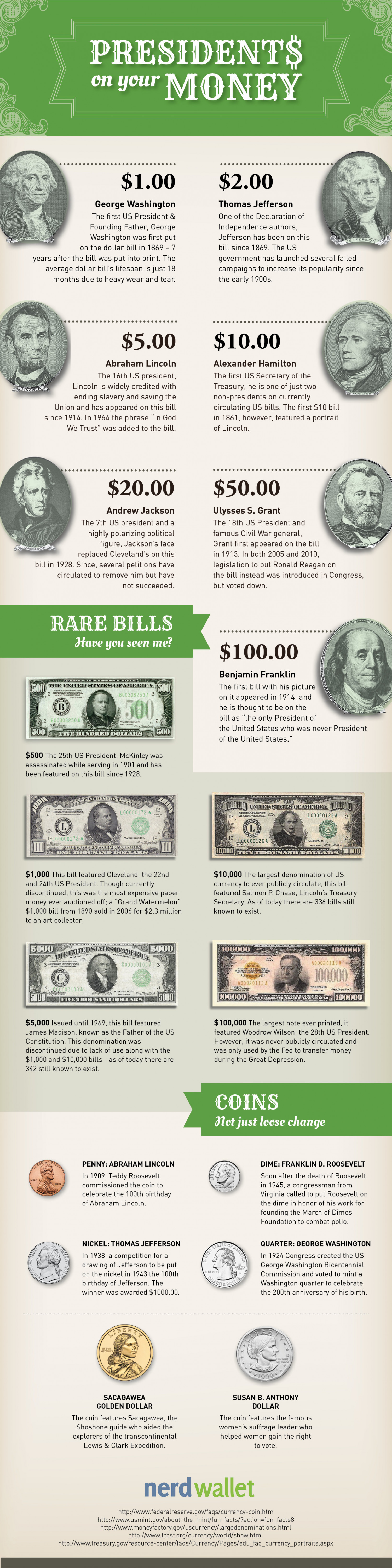 Presidents On Your Money Infographic