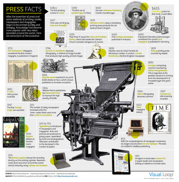 Press Facts Infographic