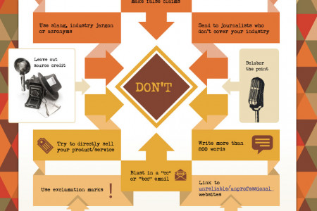 Press Release Dos and Don'ts  Infographic