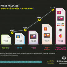 Press Releases more multimedia = more views Infographic