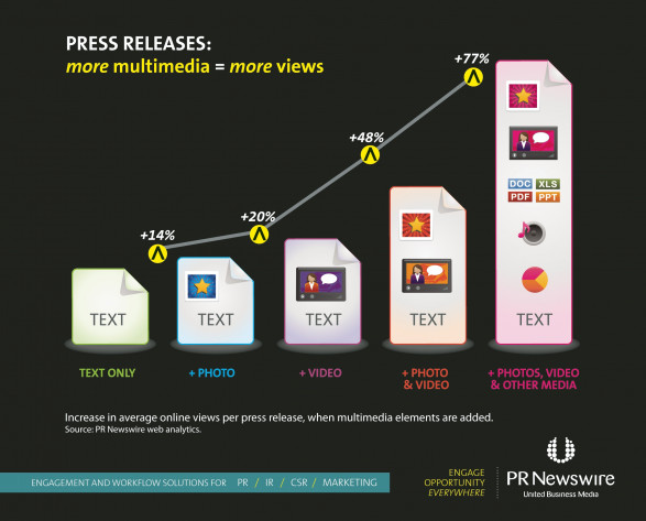 Press Releases more multimedia = more views