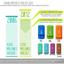 Presupuestos de Campaa 2012- Mxico Infographic