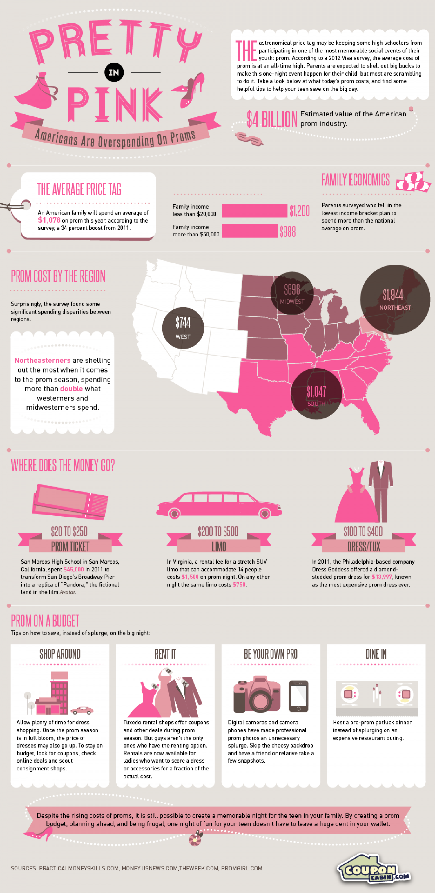 Pretty in Pink: The High Cost of Prom Infographic