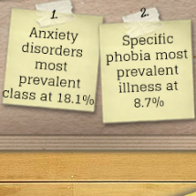 Prevalence of Mental Disorders Infographic