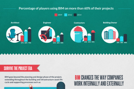 Prevent Your Extinction: All About BIM  Infographic