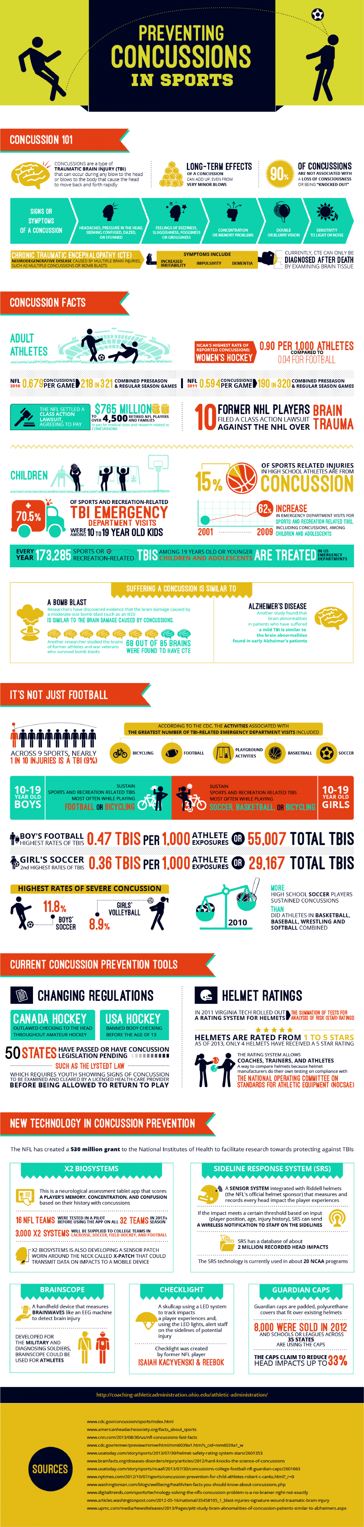 Preventing Concussions in Sports Infographic
